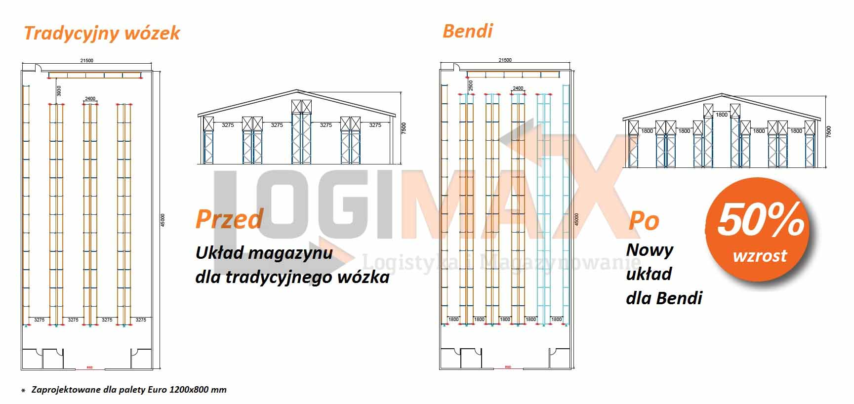 Layout Bendi
